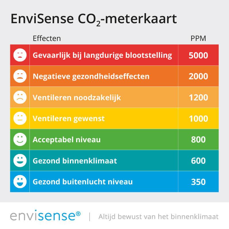 CO2 meterkaart